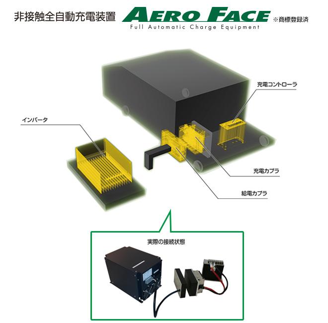 AERO FACE